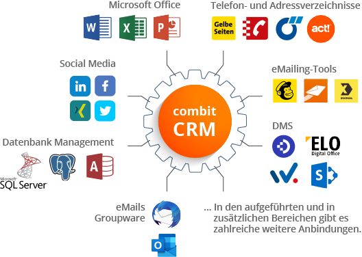 Connection of customer data to combit CRM